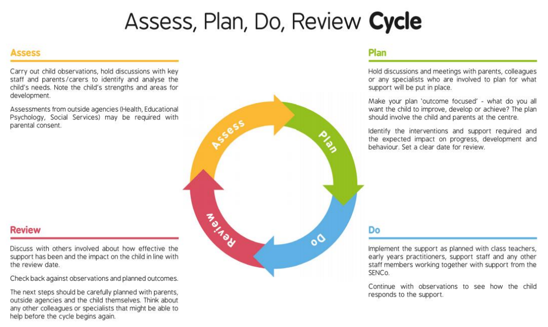 Access plan do review cycle
